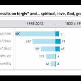Search results on forgiv* and spiritual, love, God, gratitude, humility
