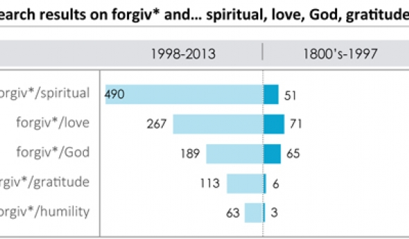 graph of search term results on forgiv* and spiritual, love, God, gratitude, humility in psych. lit.