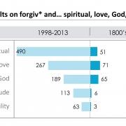 Search results on forgiv* and spiritual, love, God, gratitude, humility